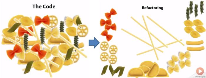 Refactoring spaghetti code