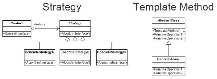 OCP - Estrategias de implementación