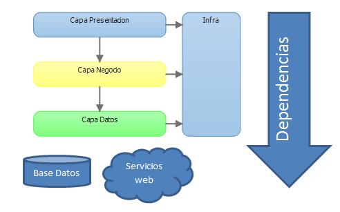 Arquitectura onion architecture code2read por luis for Arquitectura de capas software