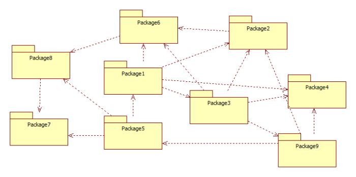 Principios de diseño de paquetes