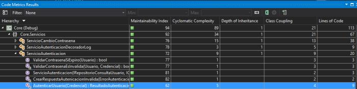 Resultado Code Metrics Servicio Autenticación