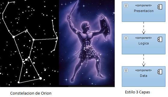 Constelacion Orion y estilo 3 capas