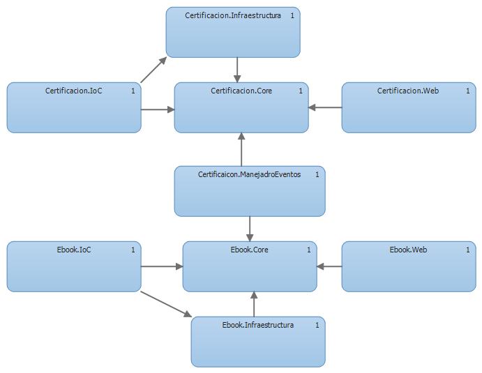 Diagrama de capas