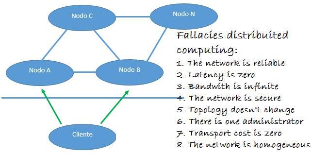 Falacias de la computación distribuida