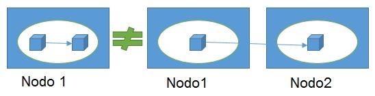OOP vs Network Programming