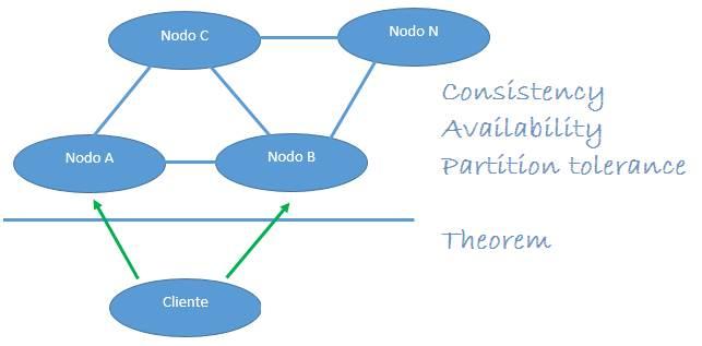 Teorema CAP