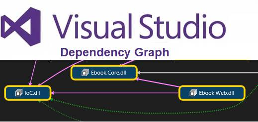 Visual Studio Dependency Graph