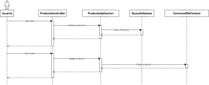 Diagrama de secuencia Cqs