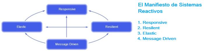 El Manifiesto de Sistemas Reactivos