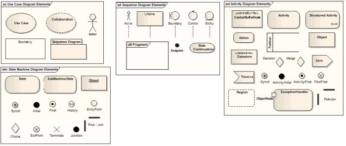 Diagramas de comportamiento