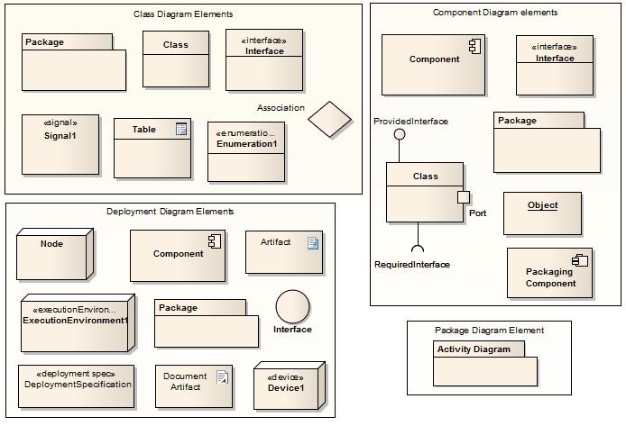 Diagramas estructurales