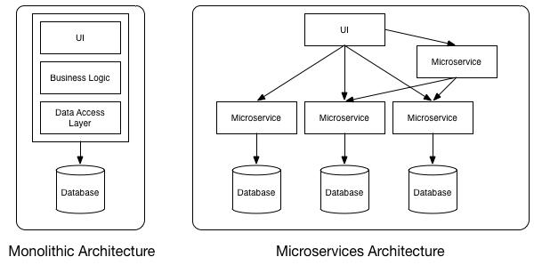 Monolitica vs Micrcoservices