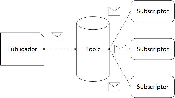 Publicación de mensajes
