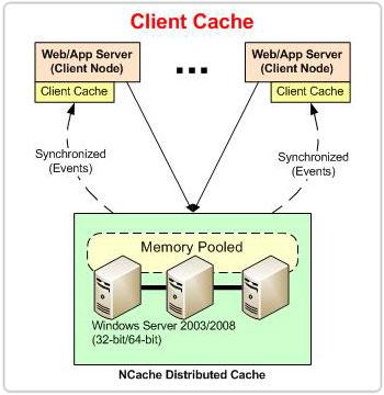 ncache-client-cache-l