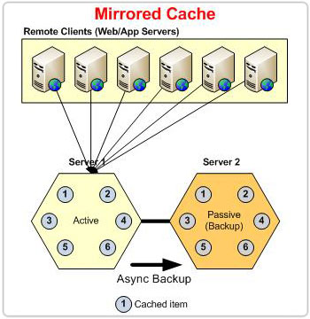ncache-mirrored-cache