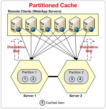 ncache-partitioned-cache-l