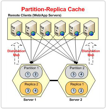 ncache-partitioned-replica-cache