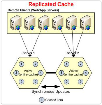ncache-replicated-cache-l